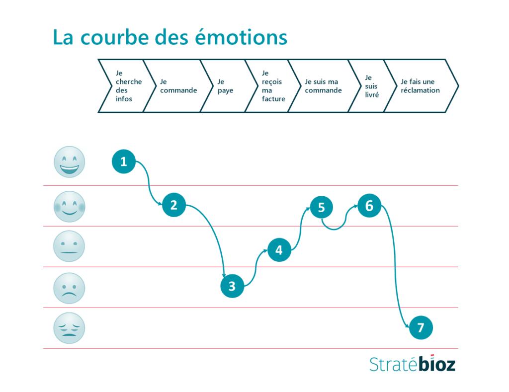Parcours client, courbe émotions, expérience client, Stratébioz